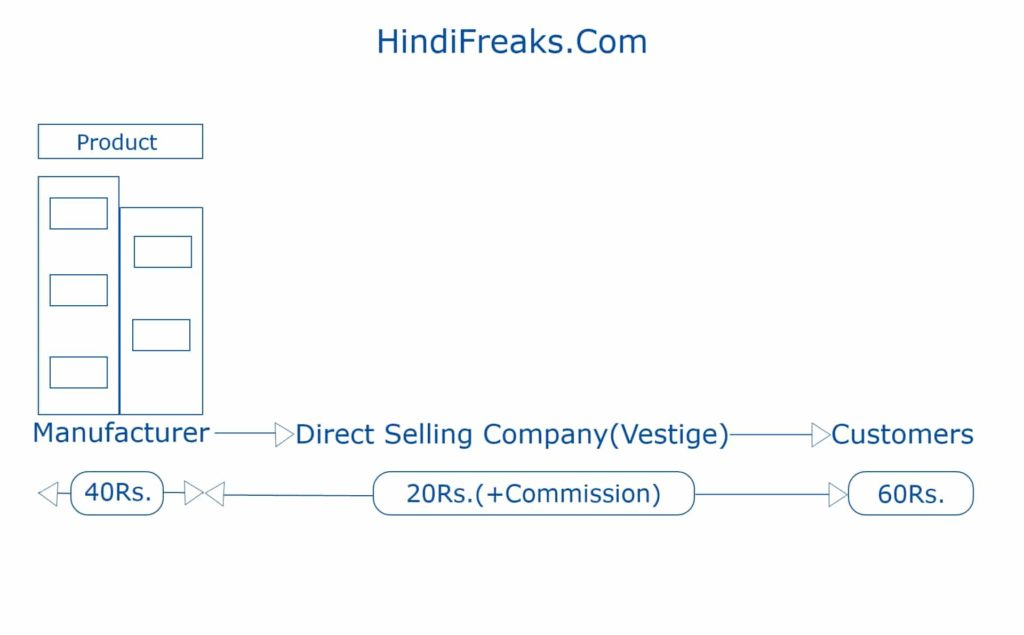 Direct Selling Company in Hindi